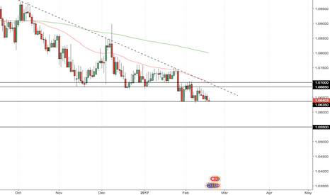 EURCHF: EURCHF Bearish Continuation or will it change ?