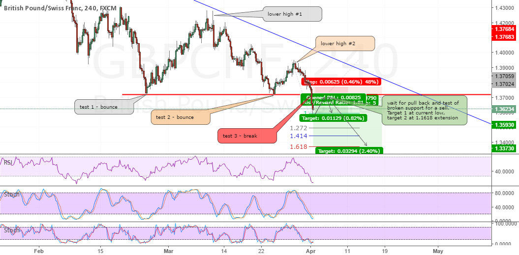 Short GBPCHF at pull back and retest of support/resistance