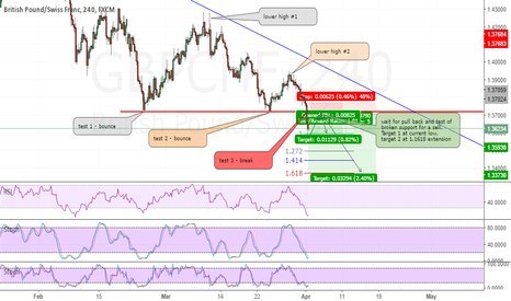 GBPCHF: Short GBPCHF at pull back and retest of support/resistance