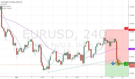 EURUSD: EURUSD short - 4h chart