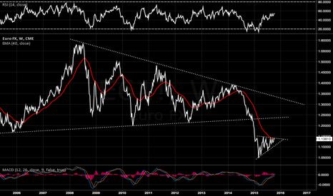E61!: $EURUSD $FXE $6E_F Euro long term direction still unclear