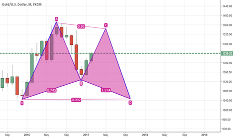 XAUUSD: XAUUSD- Possible Bullish Gartley Pattern in Formation