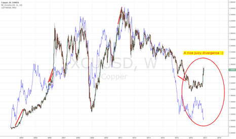 XCUUSD: COPPER AND COMMODITY SHORT: The dollar effect