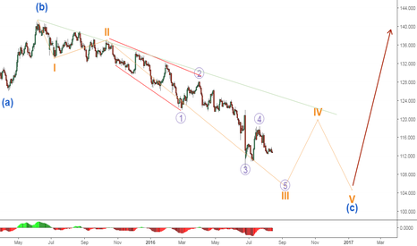EURJPY: EURJPY in a prolonged correction with an oversized C wave