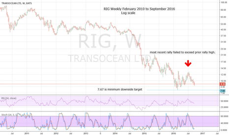 RIG: RIG One of the Most Bearish Stocks