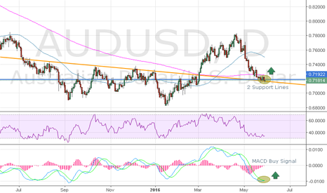 AUDUSD: D1 Technical Analysis
