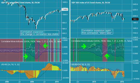 SPX500: A tale of two transitions - Oil and SPX to soon part ways