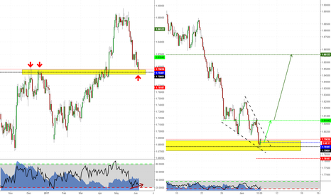 GBPNZD: Long Structure Trade on GBPNZD