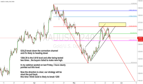 XAUUSD: GOLD break down the correction channel