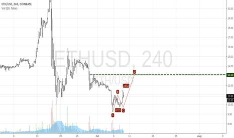 ETHUSD: Crypto Back On The Horizon?