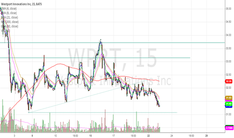 WPRT: WPRT Retest Tomorrow