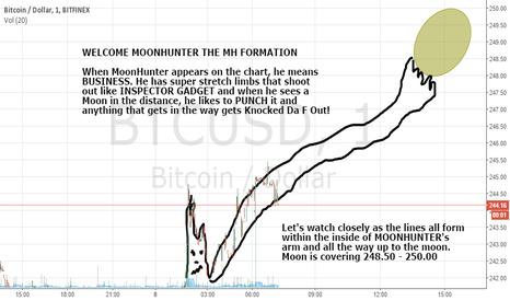 BTCUSD: Clear MH Formation - This means serious business.