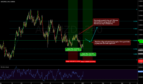 AUDNZD: AUDNZD -- Triggered and adding more positions to it