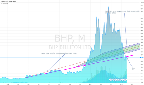 BHP: Buy and hold BHP Billiton (Longer-term)