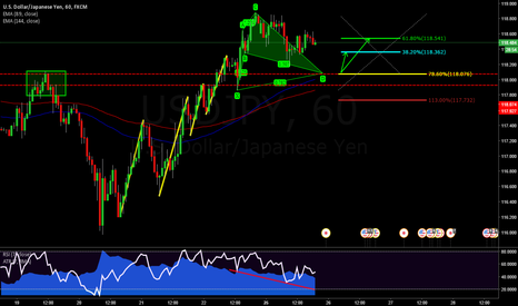USDJPY: UJ CYPHER ( STRUCTURE + EMA)