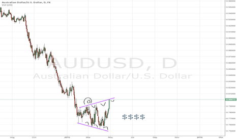 AUDUSD: Famous Hungry Crocodile Formation