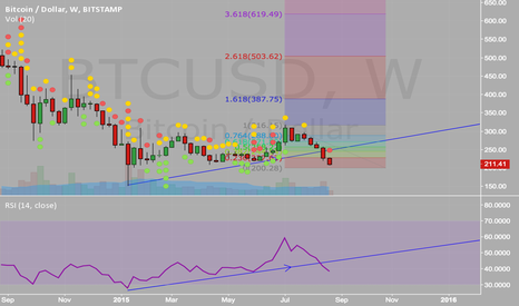 BTCUSD: If we loss 200, 150 is the next step.