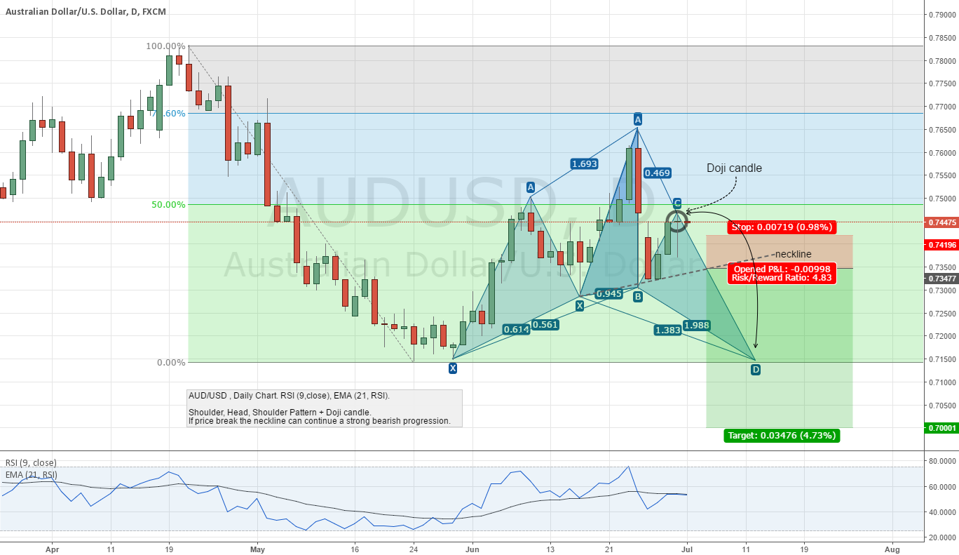 AUD/USD / Shoulder, Head, Shoulder Pattern + Doji candle