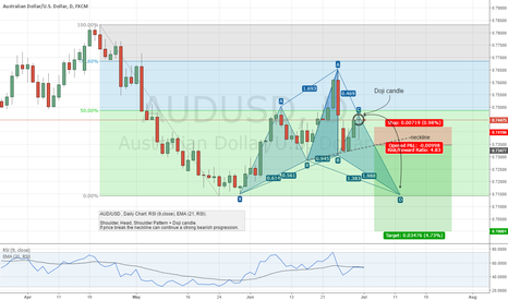 AUDUSD: AUD/USD / Shoulder, Head, Shoulder Pattern + Doji candle