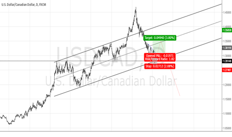 USDCAD: USDCAD ROAD MAP