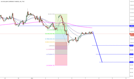 DXY: DXY 1hr Short