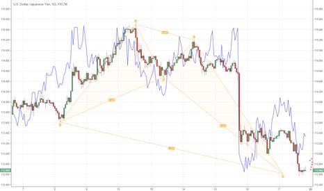 USDJPY: ドル円は1時間足で112.66にハーモニック|3月18日週末