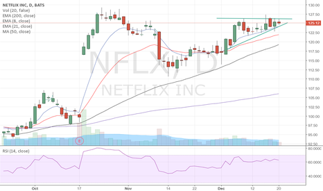 NFLX: $NFLX trying to break above this upper resistance