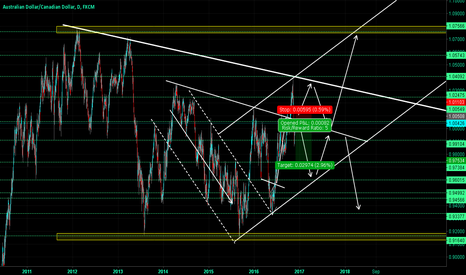 AUDCAD: AUDCAD -  Making Two Tops? Price Currently Stopped By Resistance