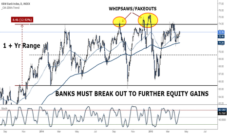 BKX: US Banking Index nearing the top of its 1+ Yr Range!!