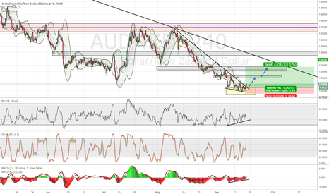 AUDNZD: AUDNZD - Long  with tight SL
