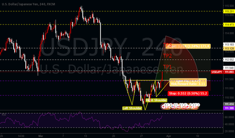 USDJPY:  HEAD AND SHOULDERS PATTERN SUPPORTED BY FUNDAMENTALS