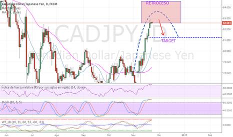 CADJPY: CADJPY retroceso del precio