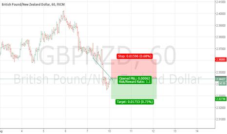 GBPNZD: short trade