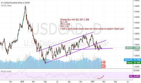 USDCAD: USDCAD:It is time to buy