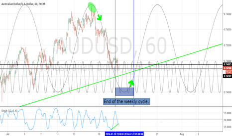 AUDUSD: AUDUSD Weekly Hurst cycle