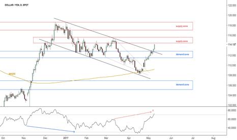 USDJPY: Dollar Yen possible reaction zone
