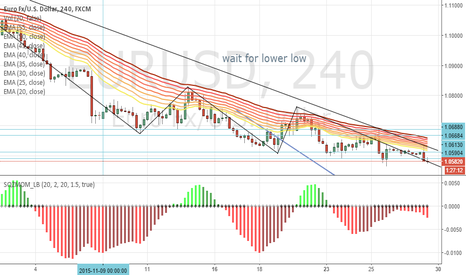 EURUSD: wait for lowe low