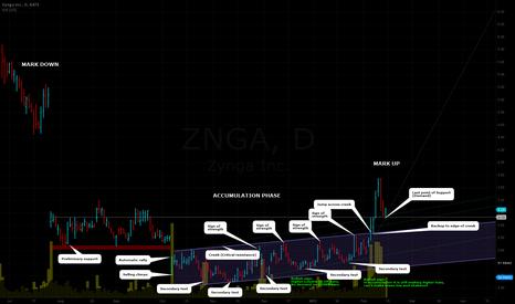 ZNGA: ZNGA: accumulation is over?