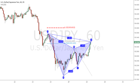 USDJPY: Gartley filled