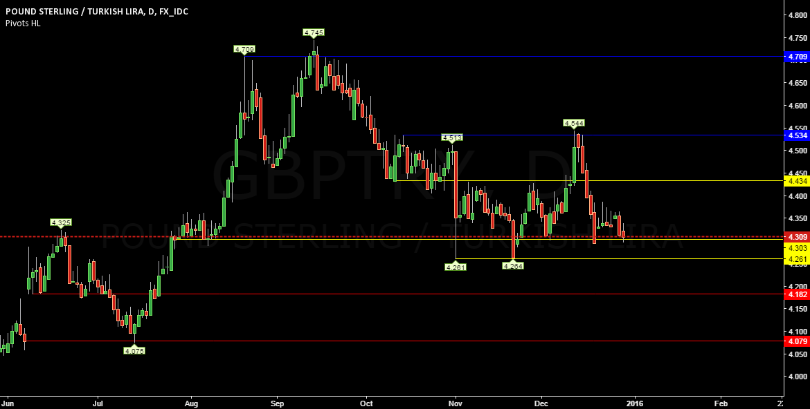 gbptry analysis