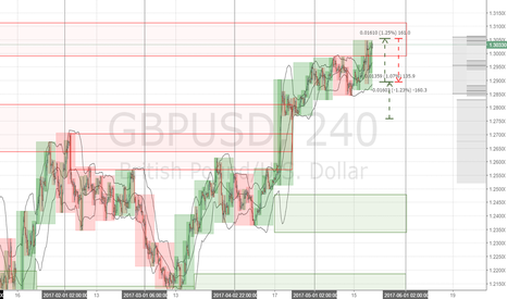GBPUSD: GBPUSD 6B Forecast Week 2017 may 22-26