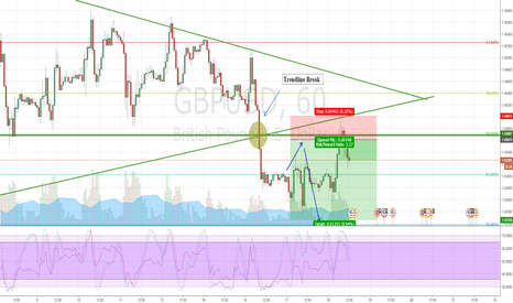 GBPUSD: GBPUSD trade active