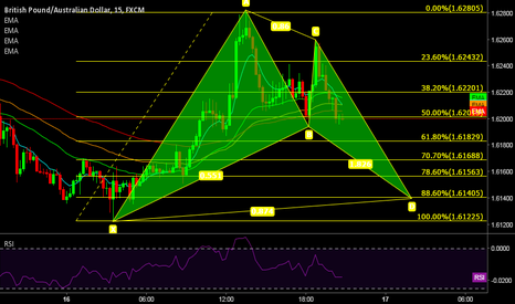 GBPAUD: Potential Bat Pattern @ 15 GBP/AUD