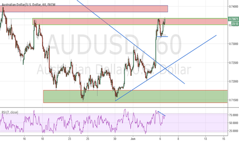 AUDUSD: AUDUSD DOUBLE TOP WITH DIV SHORT SIGNAL H1