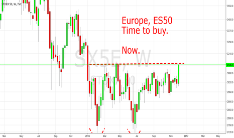 SX5E: Time To Buy Europe. Now!