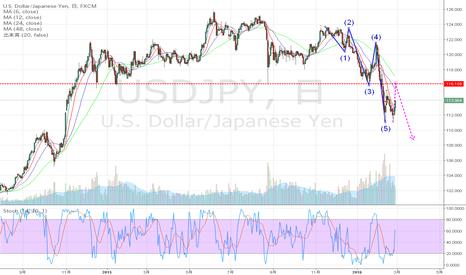 USDJPY: ドル円日足MA12迎えに行く!(ネックライン)までの戻り