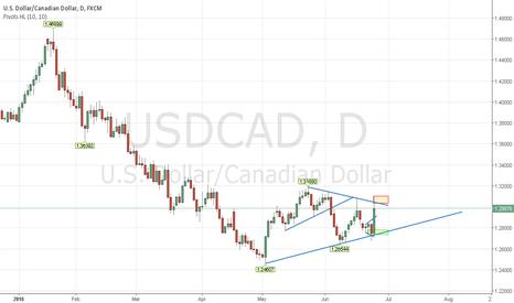 USDCAD: USDCAD - Wait Breakout