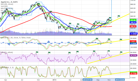 AAPL: up up on 1 day chart