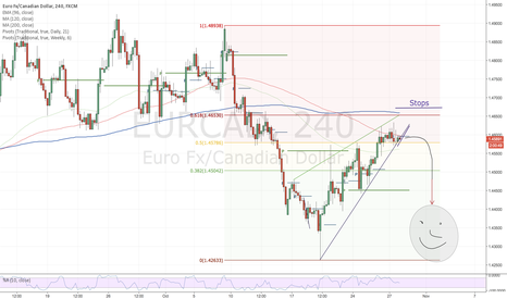 EURCAD: EURCAD-Possible short