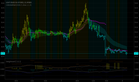 CL1!: Swing Size Indicator